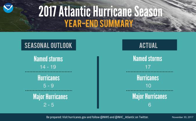 Hurricane_ wrapup
