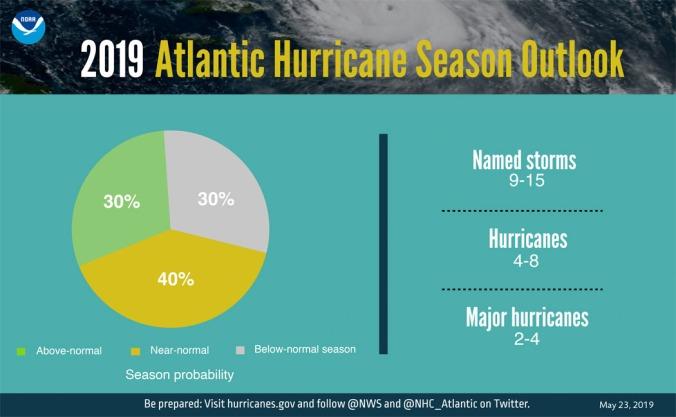 2019 Hurricane Numbers