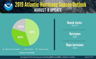 Atlantic update pie chart 2019