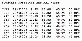 7-22 winds
